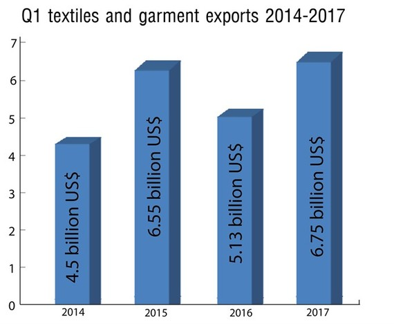 The infographic of Vietnam's textile and garment exports in the first quarter from 2014 to 2017. — Graphic designed by Doan Tung