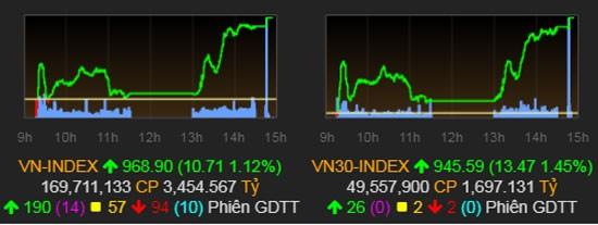VN Index trở lại sắc xanh sau 8 phiên giảm sâu.