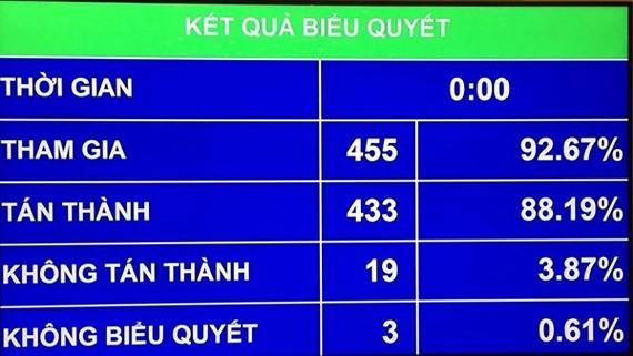 Với 433/455 đại biểu tán thành đạt 88,19%, Quốc hội đã thông qua Luật Quy hoạch