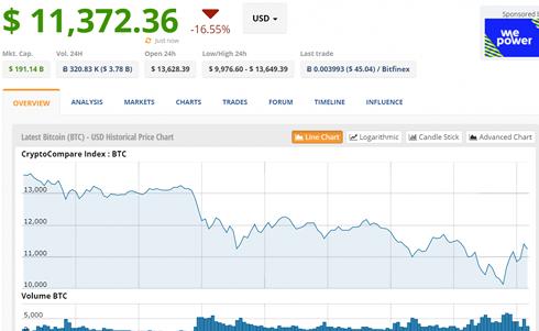Giá Bitcoin rớt thảm xuống dưới 10.000 USD