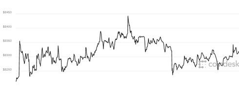 Giá Bitcoin ngày 18/5: đang sát ngưỡng 8.000 USD