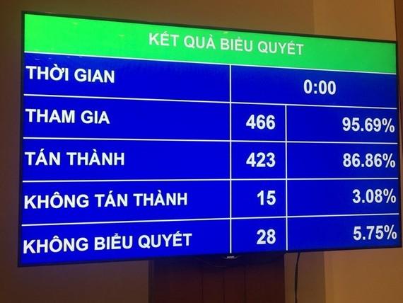 Kết quả biểu quyết thông qua Luật An ninh mạng. (Ảnh: PV/Vietnam+)
