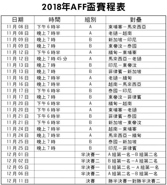 2018年AFF盃賽程表