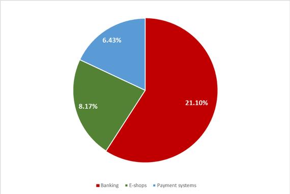 Tỷ lệ các loại hình tấn công lừa đảo tài chính trong quý II năm 2018 được phát hiện bởi Kaspersky Lab