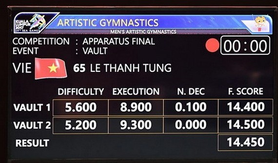 Results of Vietnamese gymnast Le Thanh Tung at the 29th SEA Games (Photo: VNA)