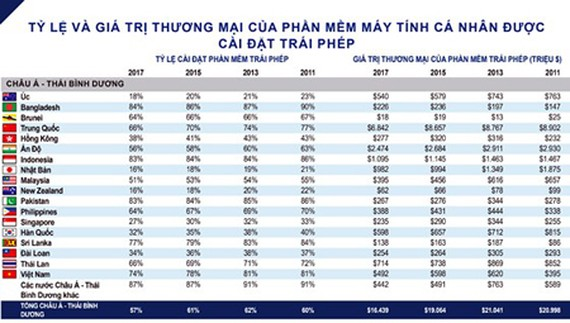 The rate and commercial values of unlicensed personal computer software installations in Vietnam and in the Asian Pacific area. Photo by Tran Binh