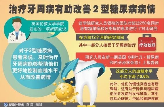 治療牙周病有助改善2型糖尿病病情