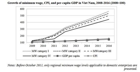 Growth of minimum wage, CPI, and per capita GDP in Vietnam in 2008-16 period.
