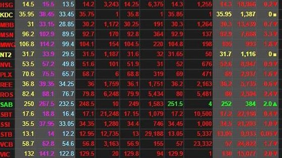 VN-Index loses nearly 25 points
