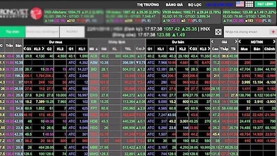 VN-Index regains 980-point mark