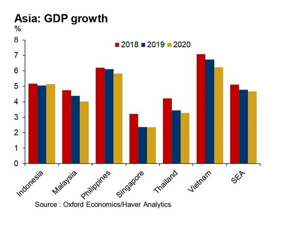 GDP growth in Asia forecasted by ICAEW