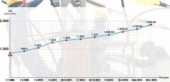 Biểu đồ tăng giá điện trong 10 năm (chưa thuế VAT - theo số liệu từ Bộ Công Thương). Ảnh: CAO THĂNG - đồ họa: TRÍ THẾ