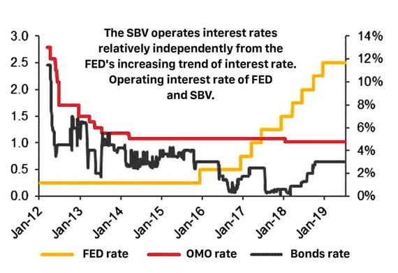 FED rate cut will not impact Vietnam interest rate