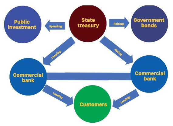 Movement of cash flow from state treasury impacts markets