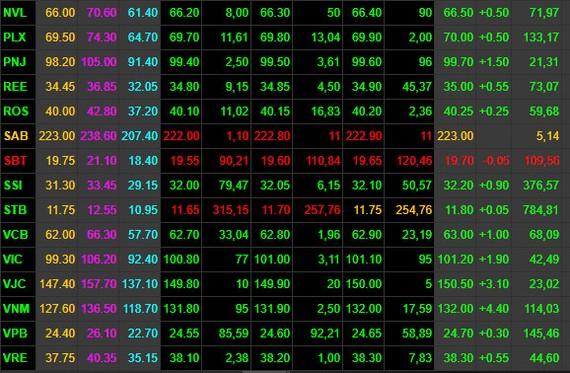 VN-Index tăng gần 15 điểm, tỷ giá VND/USD tăng