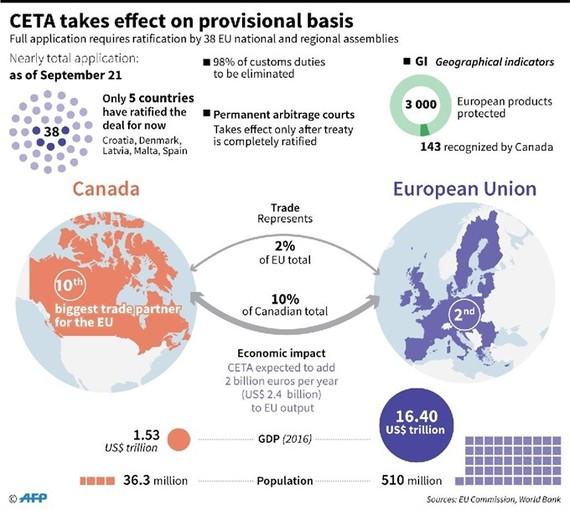 Landmark EU, Canada trade deal enters into force