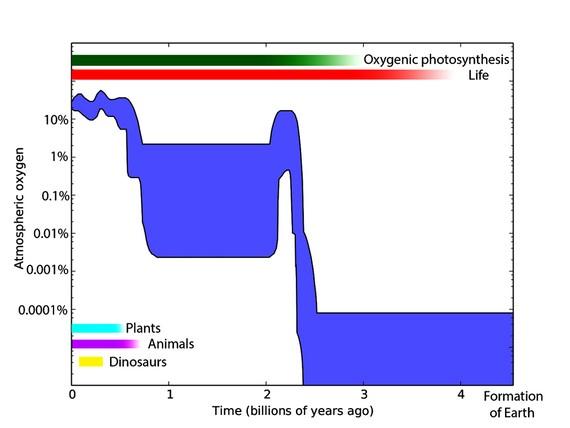 Cách thức mới xác định sự sống ngoài Trái đất