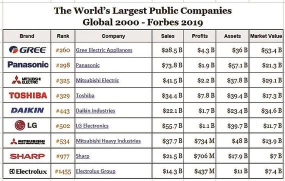 GREE trở thành công ty lớn nhất trong ngành điều hòa