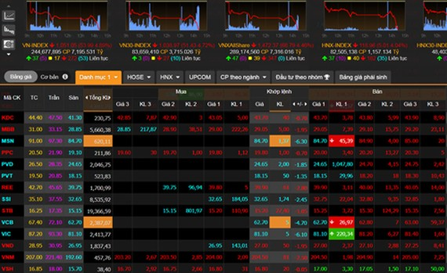 Thị trường chìm trong sắc đỏ ngay trong phiên đầu tuần trên bảng điện tử của VnDirect. Ảnh chụp màn hình.