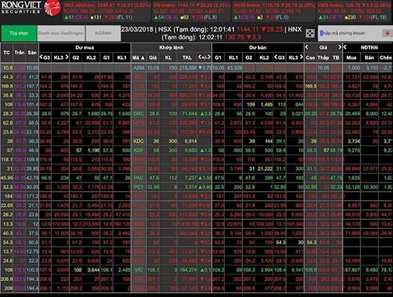 Thị trường chứng khoán bị bao trùm sắc đỏ sáng ngày 23-3