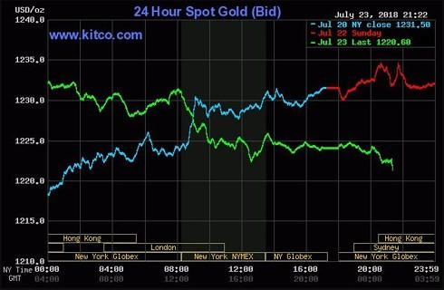 Giá vàng thế giới giảm mạnh trước áp lực bán tháo các tổ chức lớn