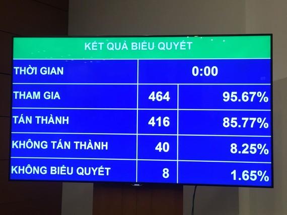 Kết quả biểu quyết thông qua Luật Công an nhân dân sửa đổi