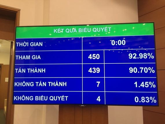 Kết quả biểu quyết thông qua Luật Đầu tư công sửa đổi