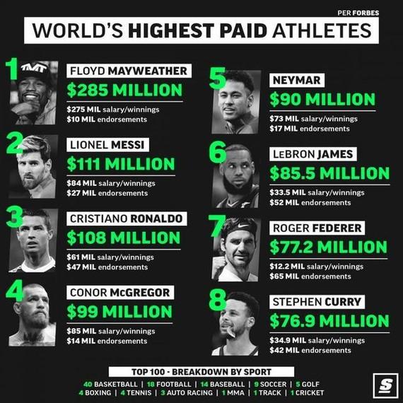 2018體壇收入榜。