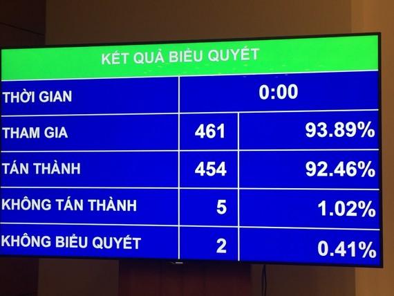Kết quả biểu quyết quyết toán ngân sách 2015