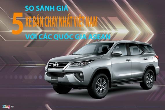5 xe bán chạy nhất Việt Nam đắt hơn so với khu vực