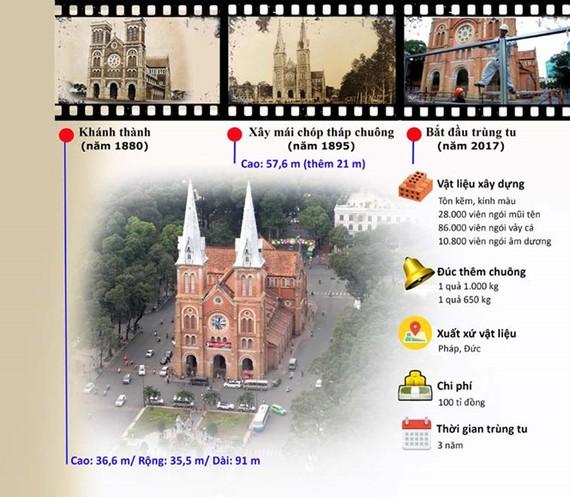 Săn tìm vật liệu trùng tu nhà thờ Đức Bà