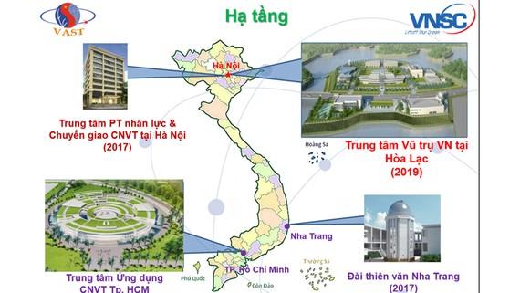 Hạ tầng Trung tâm Vũ trụ Việt Nam