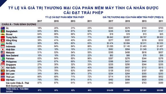 Tỷ lệ phần mềm không bản quyền trong máy tính ở Việt Nam giảm còn 74% ảnh 2