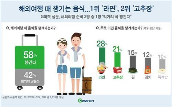 The image shows types of Korean food favored by people traveling abroad. (Yonhap)