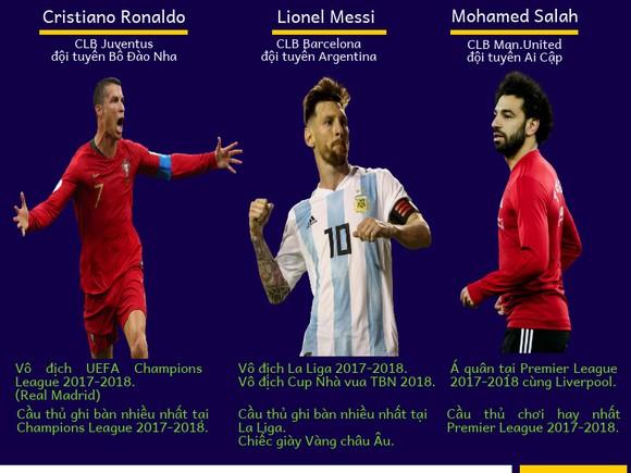 Ronaldo, Messi và Salah cùng có tên trong danh sách đề cử. Infographic: NGUYÊN THẢO