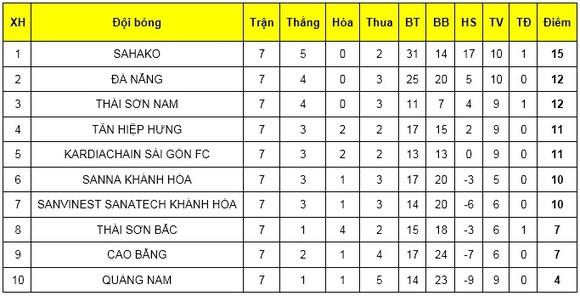 Thắng Sahako 1-0, Thái Sơn Nam trở lại đường đua ảnh 2