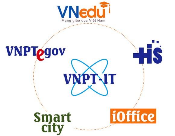 VNPT đặt mục tiêu trở thành nhà cung cấp dịch vụ số hàng đầu Việt Nam ảnh 2