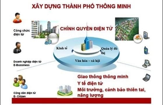 MBI announces smart city innovation challenge Vietnam finalists