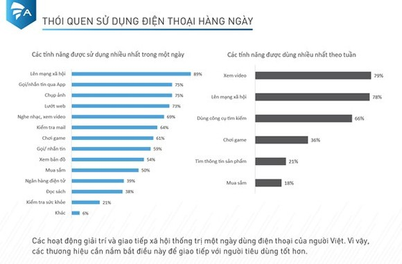82 percent VN mobile users willing to exchange personal information for gift