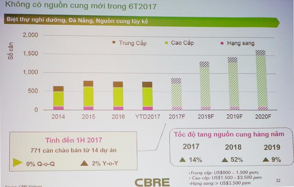 Thị trường bất động sản nghỉ dưỡng Đà Nẵng tăng cao ảnh 2