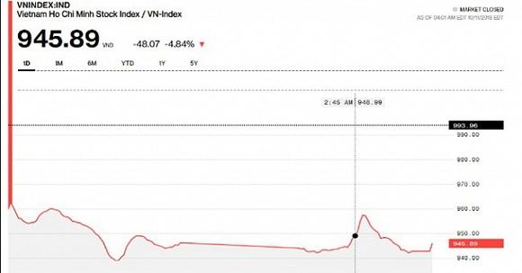 昨(11)日越南股市暴跌48.07點。