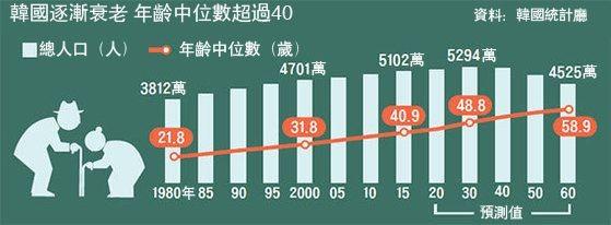 韓國人口老齡化嚴重。(圖源:互聯網)