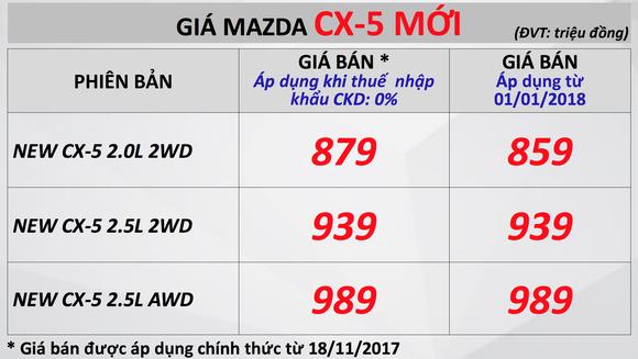 Xuất xưởng Mazda CX-5 phiên bản mới ảnh 3