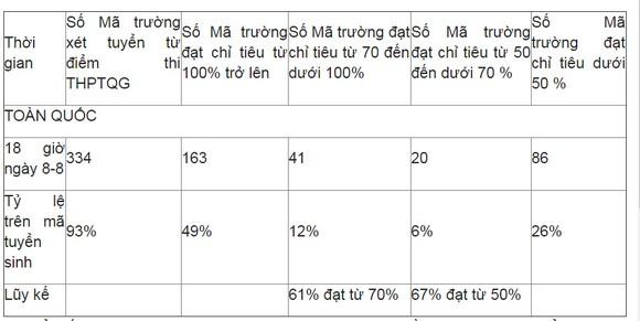 Các trường ĐH hoàn tất công bố điểm chuẩn  ảnh 4