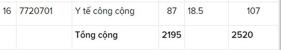 Trường ĐH Y dược TPHCM có điểm chuẩn cao nhất là 26,7 điểm ảnh 3