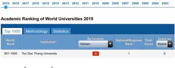 Lần đầu tiên Việt Nam có một đại học được xếp hạng bởi ARWU ảnh 1