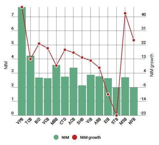 Net Interest Margin of commercial banks in 2016 (percent). (Source: BIDV Securities Company)