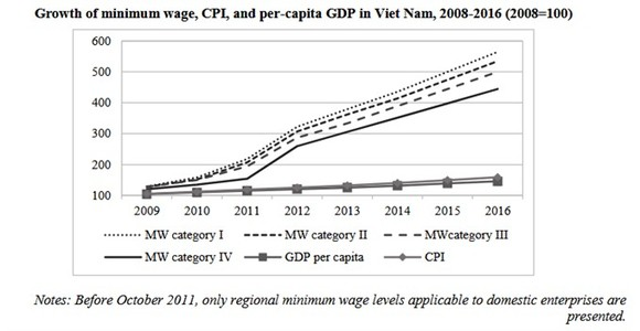 Growth of minimum wage, CPI, and per capita GDP in Vietnam in 2008-16 period.