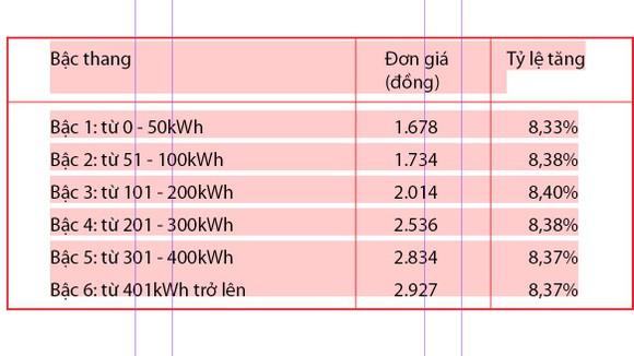 Tiết kiệm điện để giảm chi phí ảnh 1