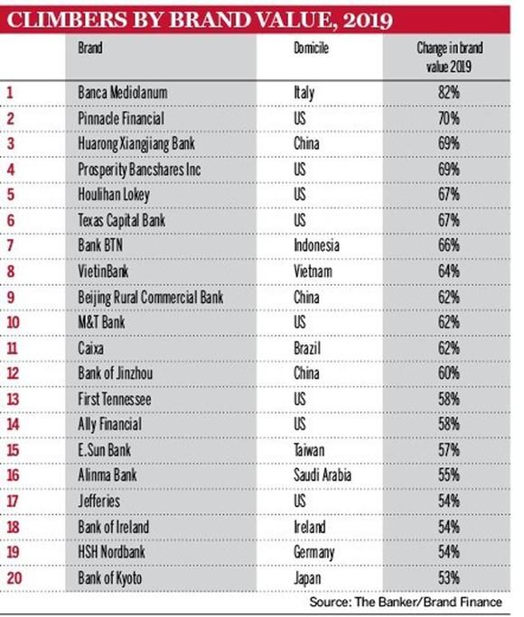 """VietinBank thăng hạng ngoạn mục trên """"bản đồ"""" thương hiệu ngân hàng toàn cầu ảnh 2"""